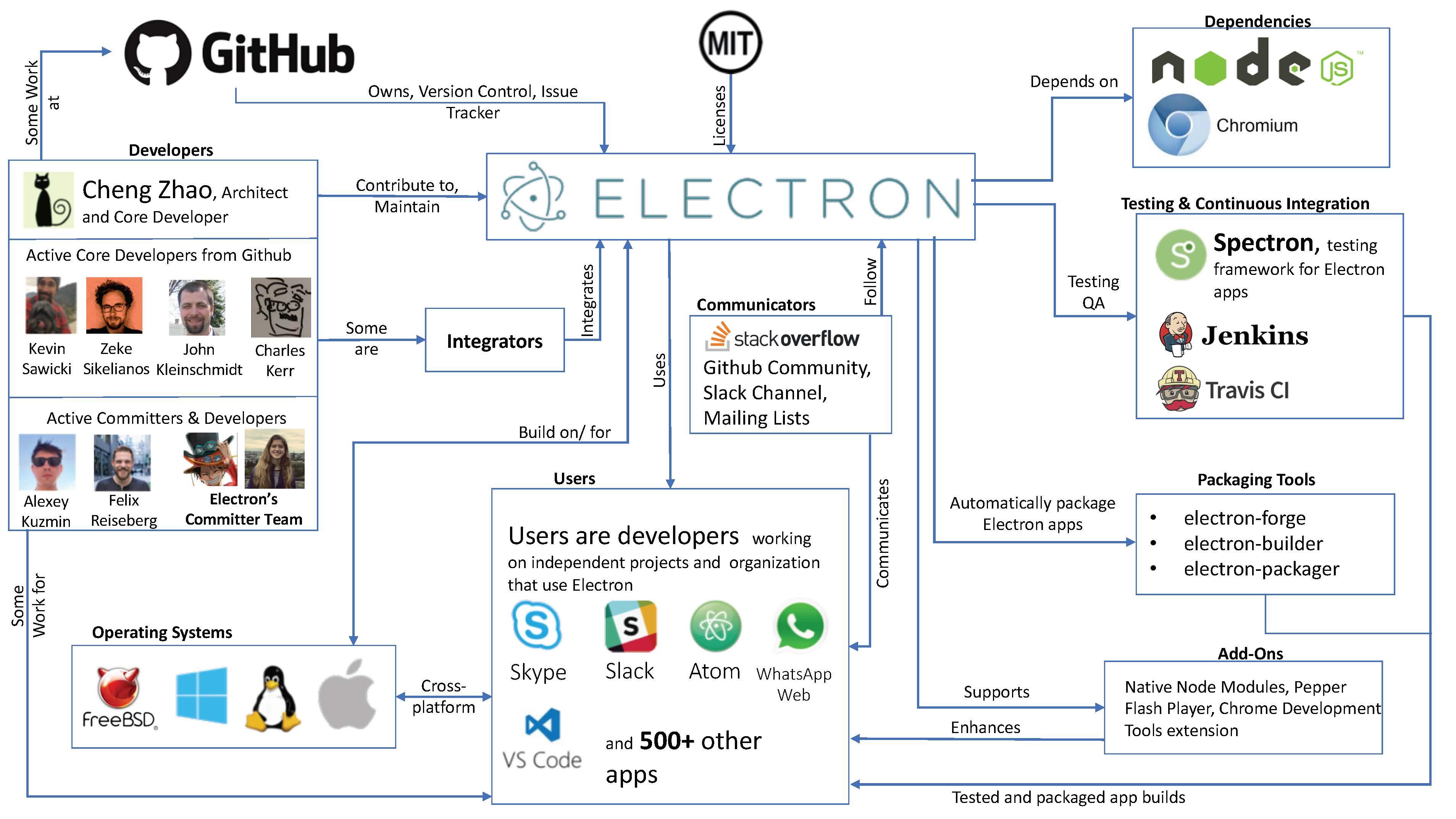 Electron · Delft Students on Software Architecture: DESOSA 2018
